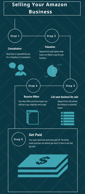 Selling Your Amazon FBA Business & What is it Worth